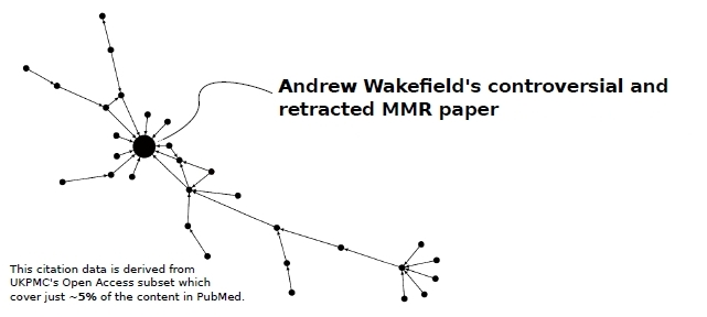 A citation map of papers recursively referencing Wakefield's paper on the adverse effects of MMR vaccination